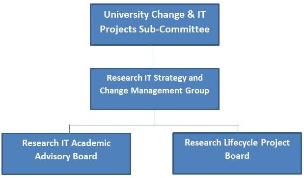 ResITGov diagram